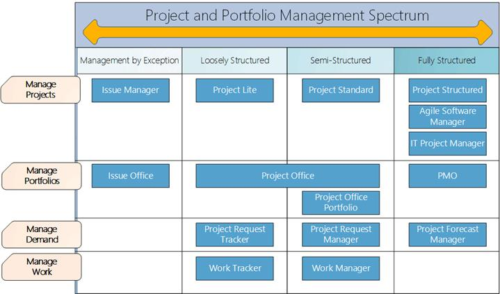 Project management templates for Project management manual template